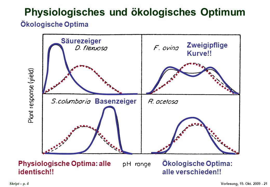 Vorlesung, 19.Okt. 2009 - 21 Physiologisches und ökologisches Optimum Skript – p.