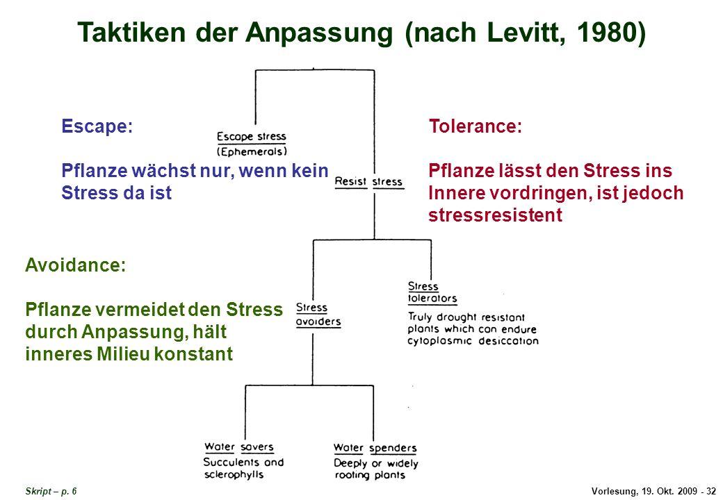 Vorlesung, 19.Okt. 2009 - 32 Taktiken der Anpassung (nach Levitt, 1980) Skript – p.