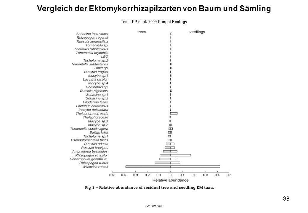 VW Okt 2009 38 Vergleich der Ektomykorrhizapilzarten von Baum und Sämling Teste FP et al. 2009 Fungal Ecology
