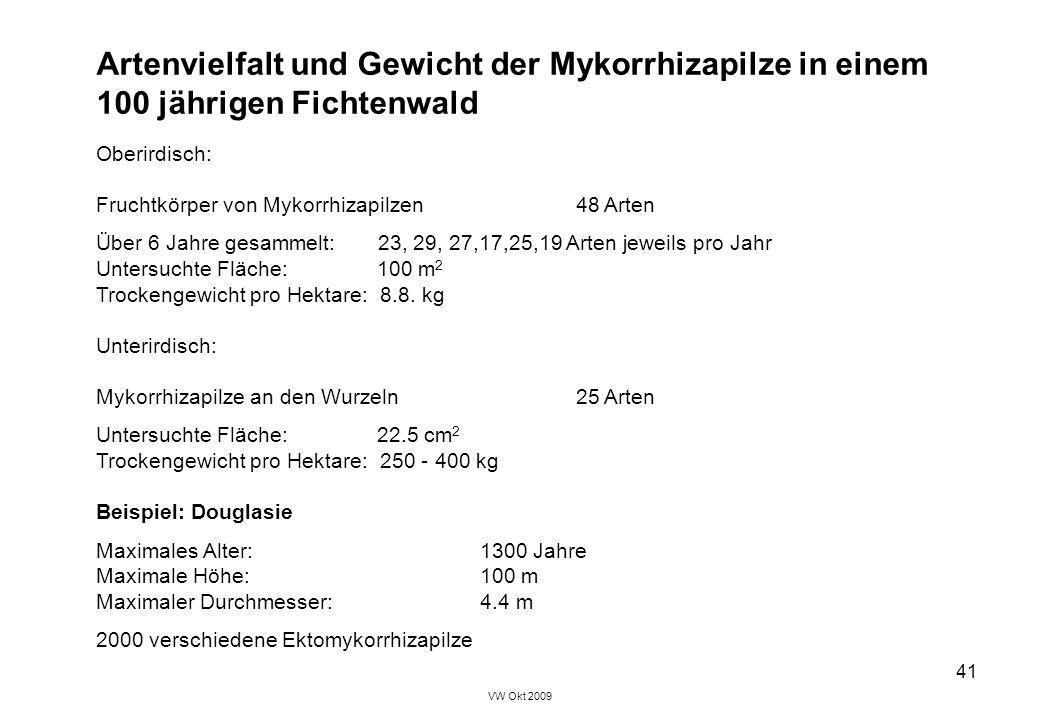 VW Okt 2009 41 Artenvielfalt und Gewicht der Mykorrhizapilze in einem 100 jährigen Fichtenwald Oberirdisch: Fruchtkörper von Mykorrhizapilzen48 Arten