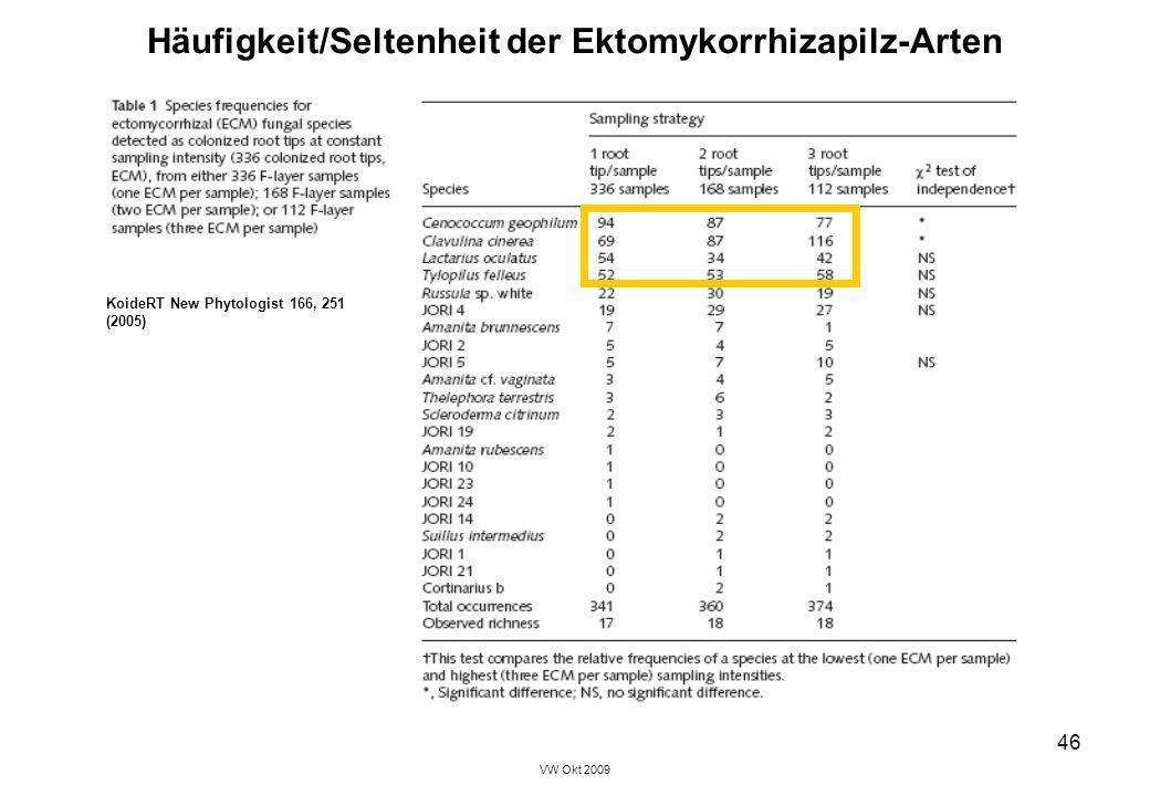VW Okt 2009 46 Häufigkeit/Seltenheit der Ektomykorrhizapilz-Arten KoideRT New Phytologist 166, 251 (2005)