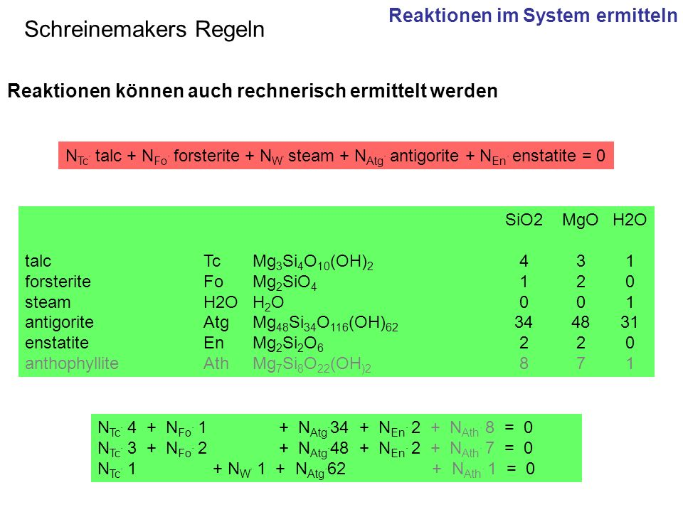 Reaktionen können auch rechnerisch ermittelt werden SiO2MgOH2O talc TcMg 3 Si 4 O 10 (OH) 2 431 forsterite FoMg 2 SiO 4 120 steam H2OH 2 O001 antigori
