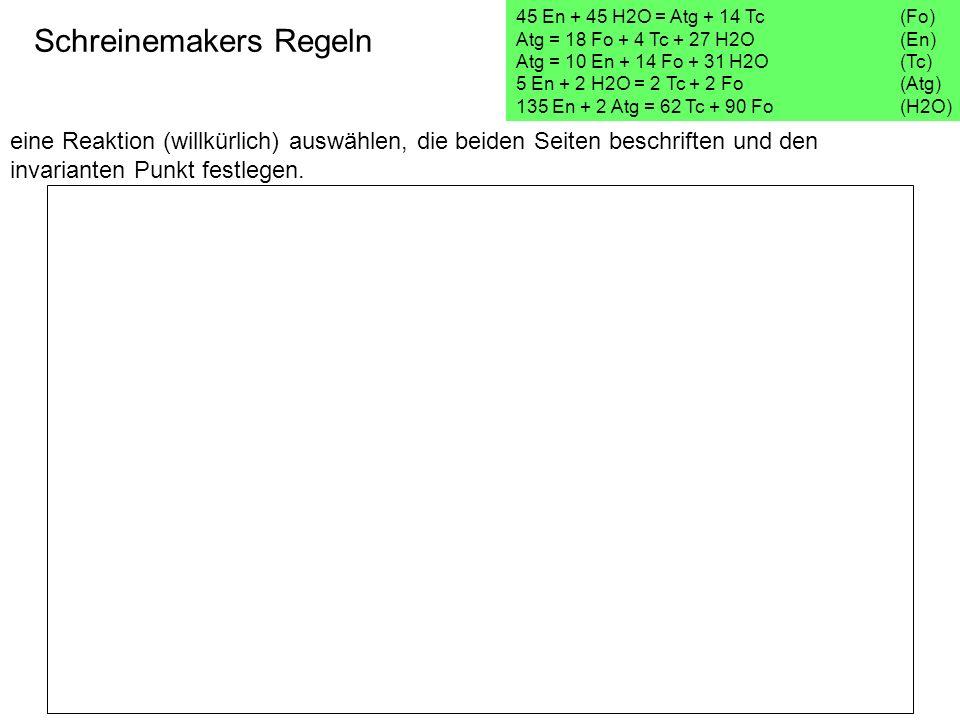 eine Reaktion (willkürlich) auswählen, die beiden Seiten beschriften und den invarianten Punkt festlegen. Schreinemakers Regeln 45 En + 45 H2O = Atg +