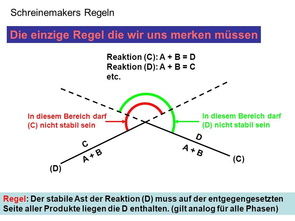 Reaktion (C): A + B = D Reaktion (D): A + B = C etc. (D) (C) A + B D C In diesem Bereich darf (C) nicht stabil sein In diesem Bereich darf (D) nicht s