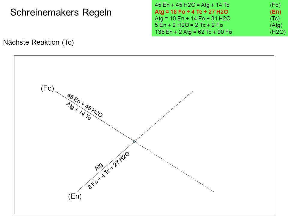 Nächste Reaktion (Tc) Schreinemakers Regeln 45 En + 45 H2O = Atg + 14 Tc(Fo) Atg = 18 Fo + 4 Tc + 27 H2O (En) Atg = 10 En + 14 Fo + 31 H2O (Tc) 5 En +