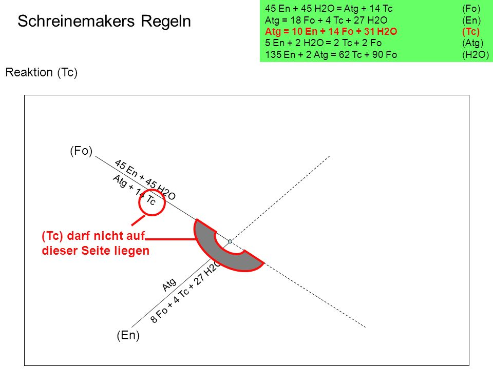 Reaktion (Tc) Schreinemakers Regeln 45 En + 45 H2O = Atg + 14 Tc(Fo) Atg = 18 Fo + 4 Tc + 27 H2O (En) Atg = 10 En + 14 Fo + 31 H2O (Tc) 5 En + 2 H2O =