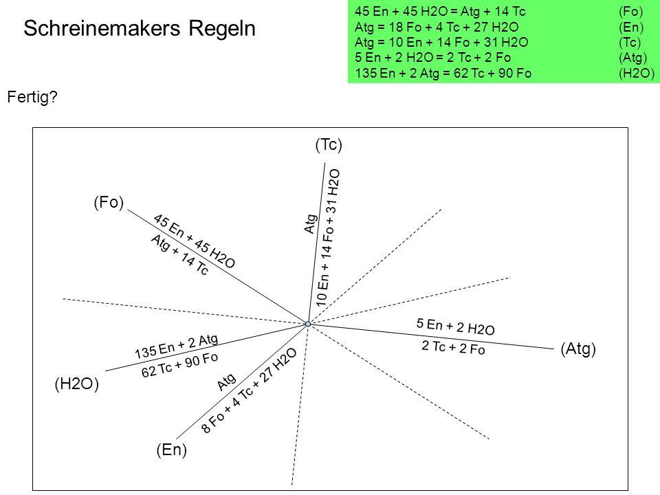 Fertig? Schreinemakers Regeln 45 En + 45 H2O = Atg + 14 Tc(Fo) Atg = 18 Fo + 4 Tc + 27 H2O (En) Atg = 10 En + 14 Fo + 31 H2O (Tc) 5 En + 2 H2O = 2 Tc