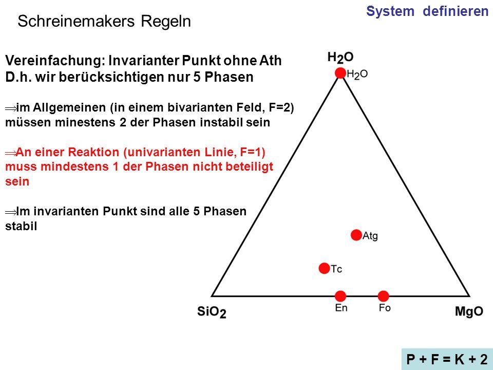 Schreinemakers Regeln System definieren P + F = K + 2 Vereinfachung: Invarianter Punkt ohne Ath D.h. wir berücksichtigen nur 5 Phasen im Allgemeinen (