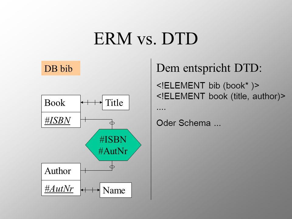 ERM vs. DTD DB bib Dem entspricht DTD:.... Oder Schema... Book #ISBN TitleAuthor #AutNr Name #ISBN #AutNr