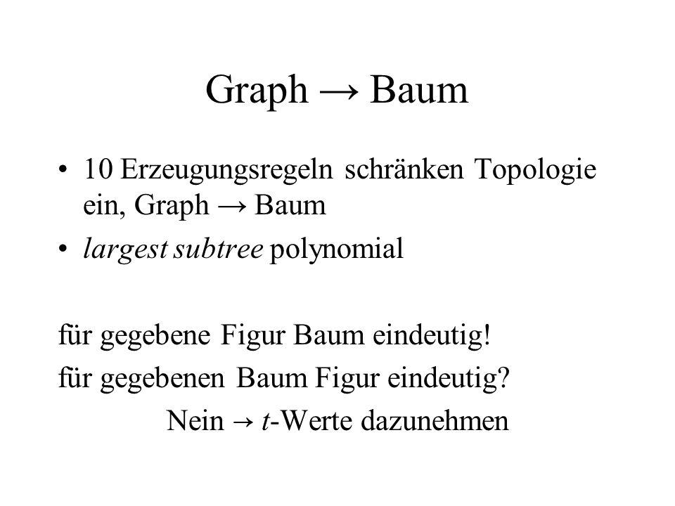 Graph Baum 10 Erzeugungsregeln schränken Topologie ein, Graph Baum largest subtree polynomial für gegebene Figur Baum eindeutig.