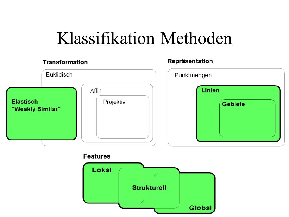 Klassifikation Methoden