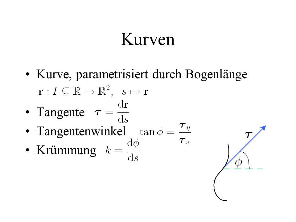 Kurven Kurve, parametrisiert durch Bogenlänge Tangente Tangentenwinkel Krümmung