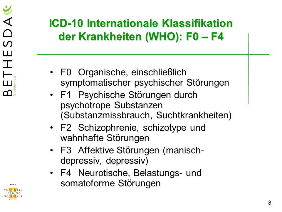 9 ICD-10 Internationale Klassifikation der Krankheiten (WHO): F5 – F9 F5Verhaltensauff ä lligkeiten mit k ö rperlichen St ö rungen oder Faktoren (Ess-, Schlaf-, Sexualst ö rungen etc.) F6Pers ö nlichkeits- und Verhaltensst ö rungen F7Intelligenzminderung F8Entwicklungsst ö rungen (Kinder- und Jugendpsychiatrie) F9Verhaltens- und emotionale St ö rungen mit Beginn in der Kindheit und Jugend