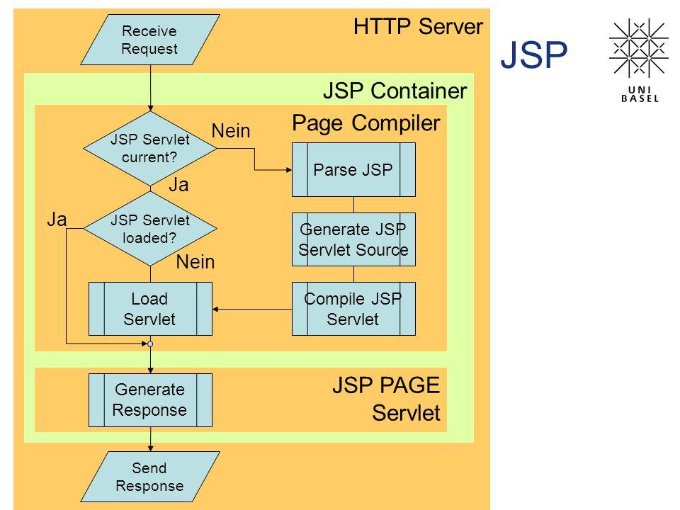 HTTP Server JSP Container Page Compiler JSP PAGE Servlet JSP Send Response Load Servlet Compile JSP Servlet Generate JSP Servlet Source Parse JSP Rece