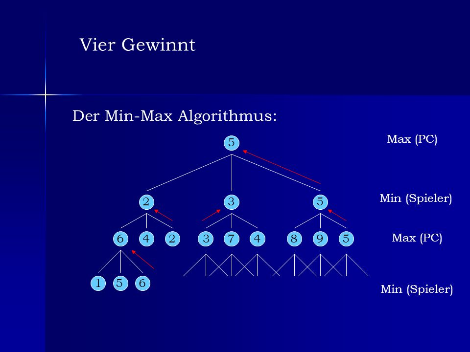 Der Min-Max Algorithmus: Max (PC) Min (Spieler) Max (PC) Min (Spieler) 156 642374895 5 235