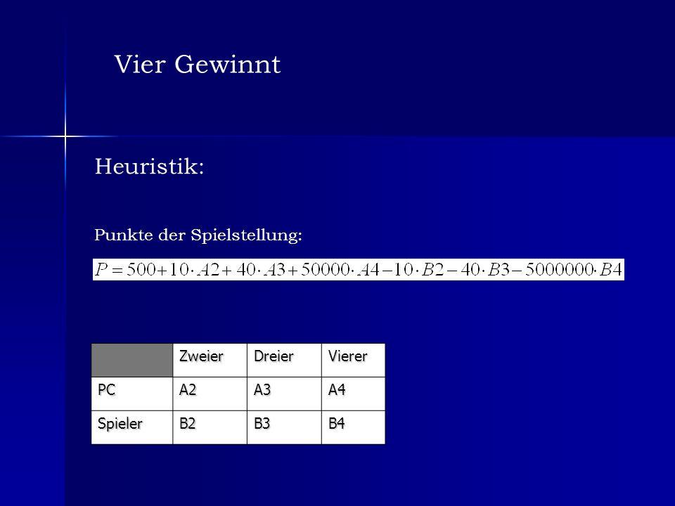 Vier Gewinnt Heuristik: Punkte der Spielstellung:ZweierDreierViererPCA2A3A4 SpielerB2B3B4