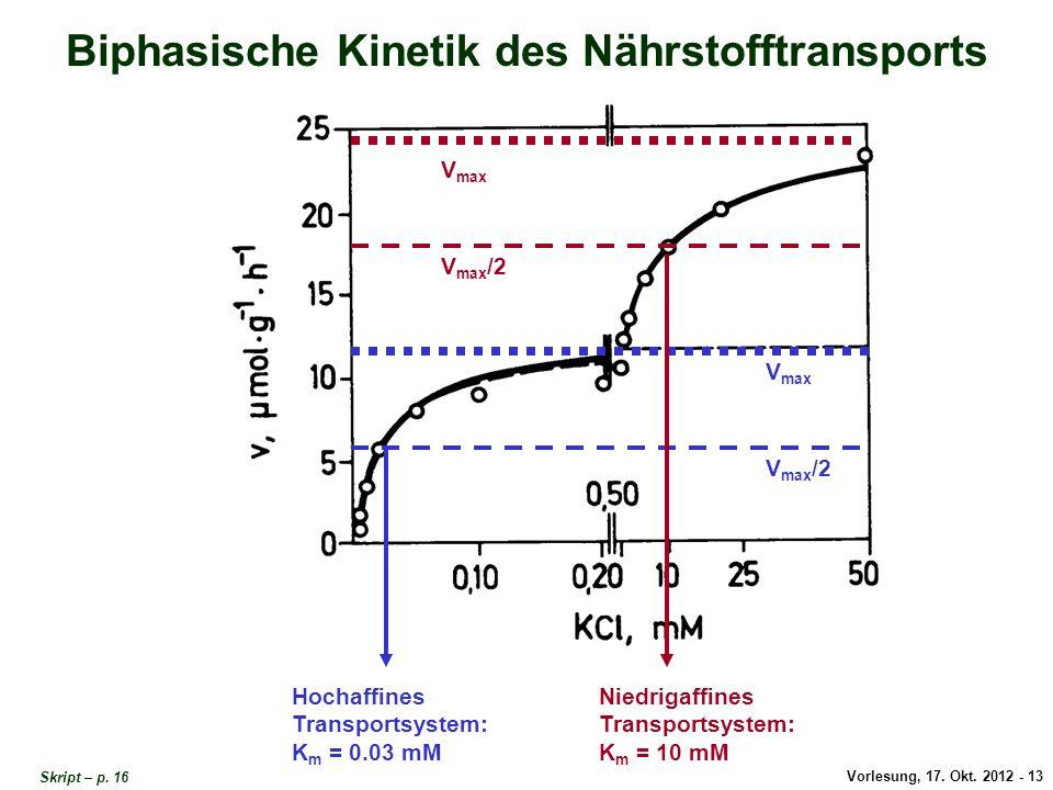 Vorlesung, 17. Okt. 2012 - 13 Biphasische Kinetik des Nährstofftransports Hochaffines Transportsystem: K m = 0.03 mM V max V max /2 V max V max /2 Nie