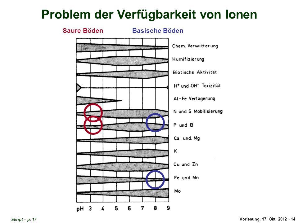Vorlesung, 17. Okt. 2012 - 14 Problem der Verfügbarkeit von Ionen Saure BödenBasische Böden Problem Verfügbarkeit von Ionen 1 Skript – p. 17