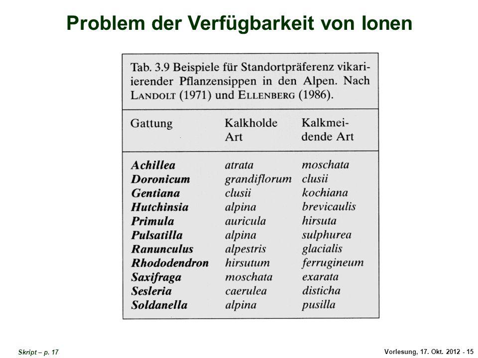 Vorlesung, 17. Okt. 2012 - 15 Problem der Verfügbarkeit von Ionen Problem Verfügbarkeit von Ionen 2 Skript – p. 17