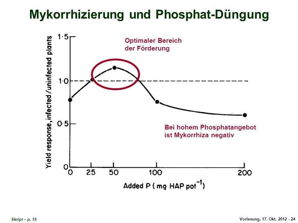 Vorlesung, 17. Okt. 2012 - 24 Mykorrhizierung und Phosphat-Düngung Bei hohem Phosphatangebot ist Mykorrhiza negativ Optimaler Bereich der Förderung My
