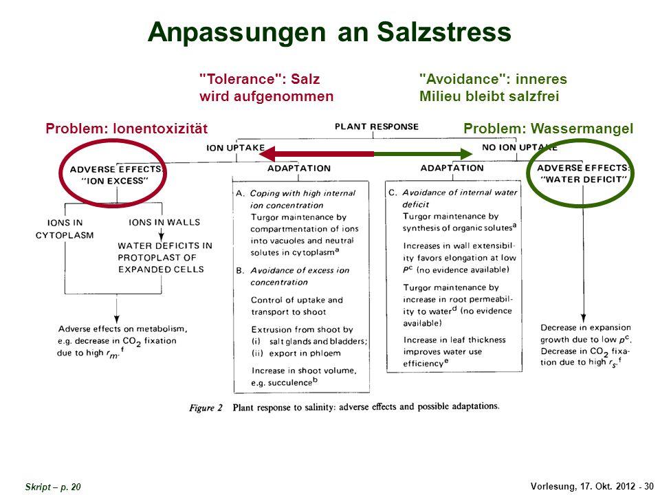Vorlesung, 17. Okt. 2012 - 30 Anpassungen an Salzstress