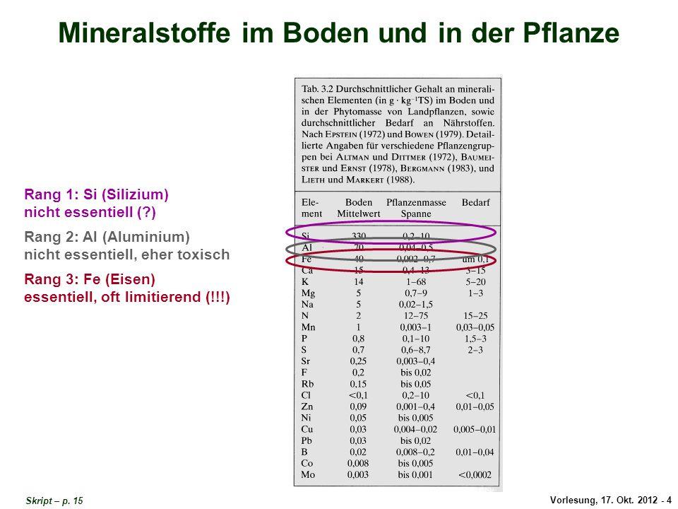 Vorlesung, 17. Okt. 2012 - 4 Mineralstoffe im Boden und in der Pflanze Rang 1: Si (Silizium) nicht essentiell (?) Rang 2: Al (Aluminium) nicht essenti