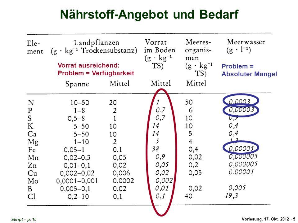 Vorlesung, 17. Okt. 2012 - 5 Nährstoff-Angebot und Bedarf Vorrat ausreichend: Problem = Verfügbarkeit Problem = Absoluter Mangel Skript – p. 15 Nährst