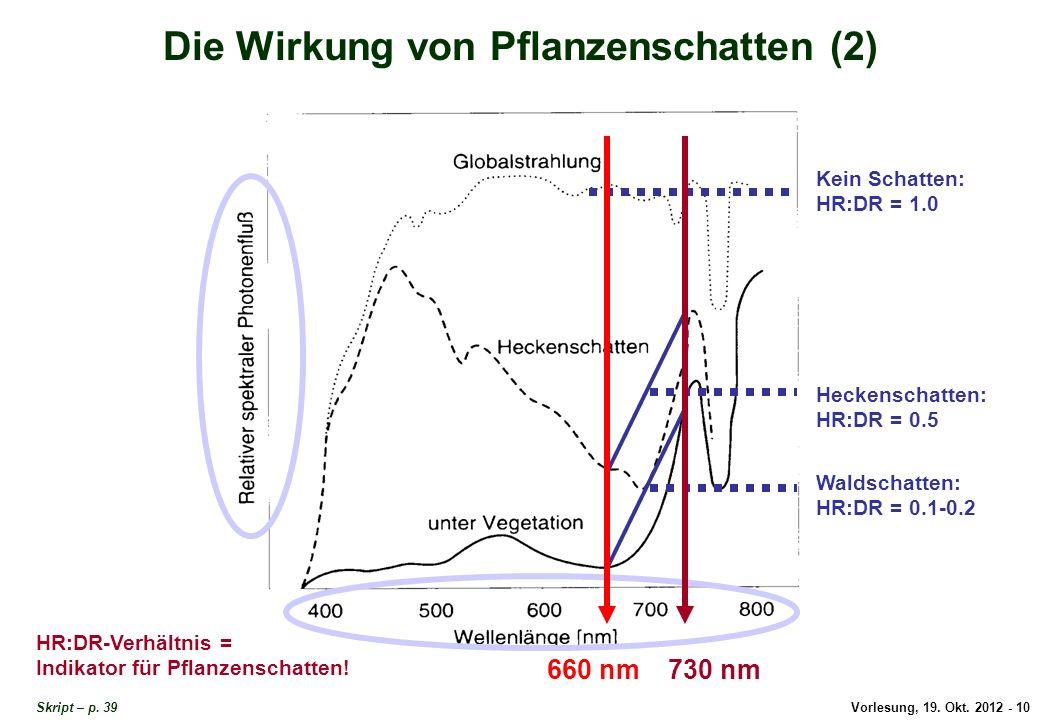 Vorlesung, 19. Okt. 2012 - 10 Die Wirkung von Pflanzenschatten (2) Skript – p. 39 730 nm660 nm HR:DR-Verhältnis = Indikator für Pflanzenschatten! Kein