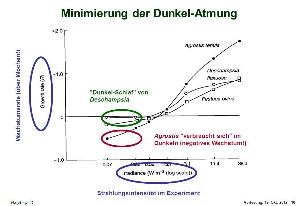 Vorlesung, 19. Okt. 2012 - 18 Minimierung der Dunkel-Atmung Skript – p. 41 Wachstumsrate (über Wochen!) Strahlungsintensität im Experiment