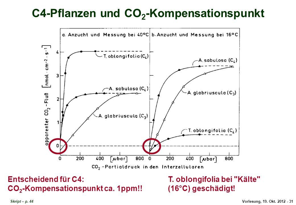 Vorlesung, 19. Okt. 2012 - 31 Skript – p. 44 C4-Pflanzen und CO 2 -Kompensationspunkt Entscheidend für C4: CO 2 -Kompensationspunkt ca. 1ppm!! T. oblo