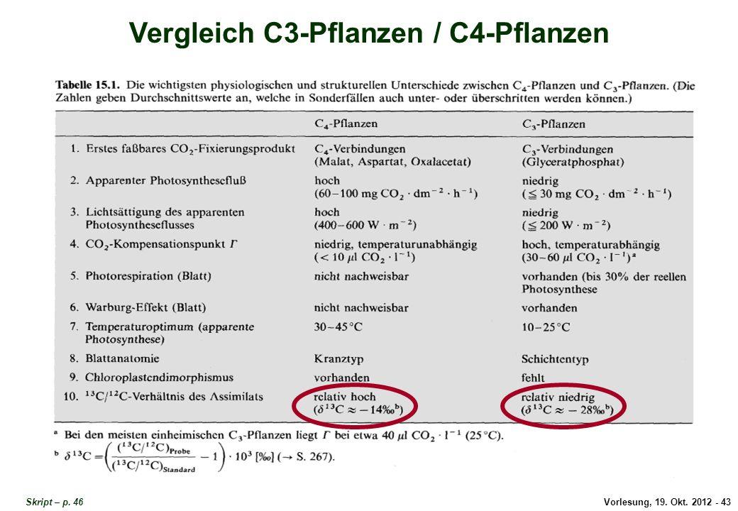 Vorlesung, 19. Okt. 2012 - 43 Skript – p. 46 Vergleich C3-Pflanzen / C4-Pflanzen Vergleich C3/C4