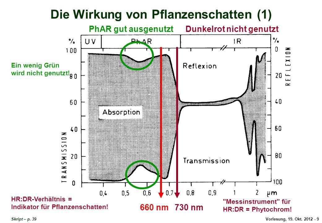 Vorlesung, 19. Okt. 2012 - 9 Die Wirkung von Pflanzenschatten (1) Skript – p. 39 PhAR gut ausgenutztDunkelrot nicht genutzt 730 nm660 nm Ein wenig Grü