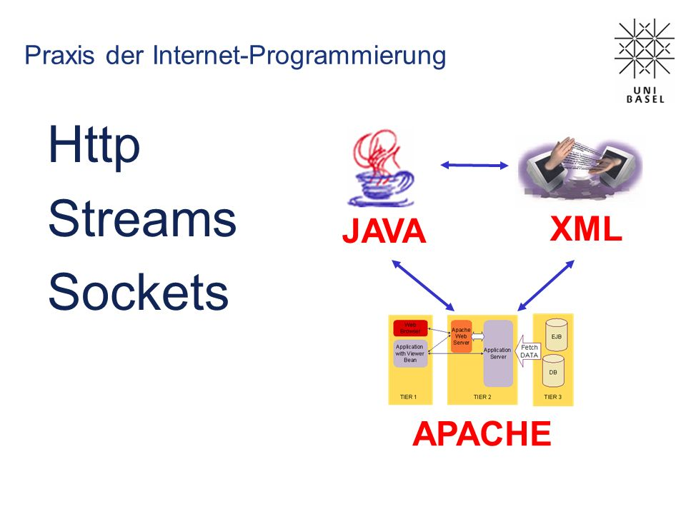 Java Socket Programmierung // MyClient; try { Socket s_C = new Socket( Machine name , PortNumber); } catch (IOException e) { System.out.println(e); } // MyService; try { ServerSocket s_serv = new ServerSocket(PortNumber); } catch (IOException e) { System.out.println(e); } Link: http://www.javaworld.com/javaworld/jw-12-1996/jw-12-sockets_p.html