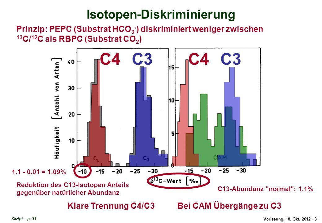 Vorlesung, 18. Okt. 2012 - 31 Isotopen-Diskriminierung Prinzip: PEPC (Substrat HCO 3 - ) diskriminiert weniger zwischen 13 C/ 12 C als RBPC (Substrat