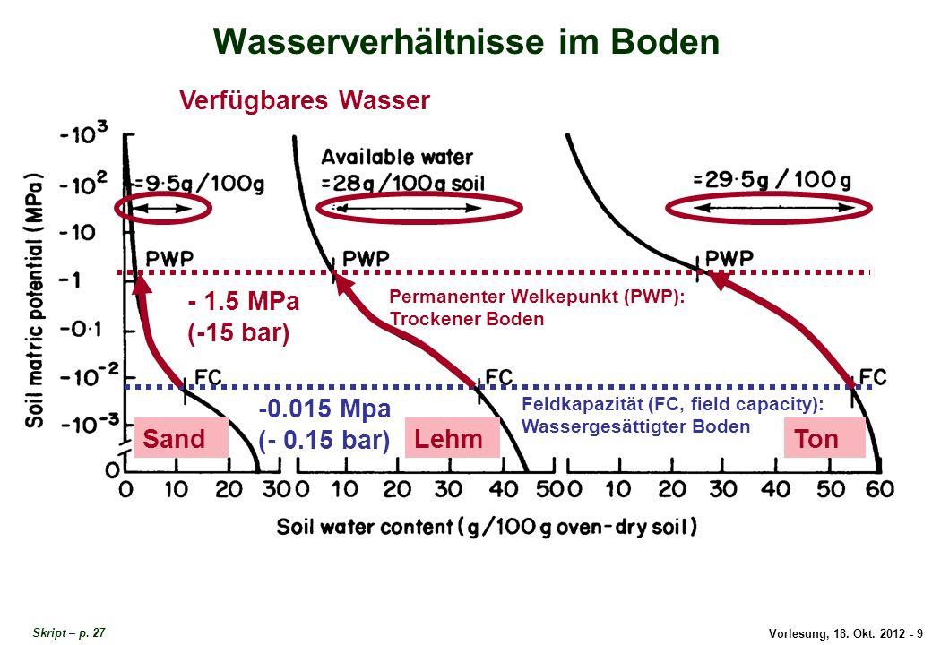 Vorlesung, 18. Okt. 2012 - 9 Wasserverhältnisse im Boden Feldkapazität (FC, field capacity): Wassergesättigter Boden Permanenter Welkepunkt (PWP): Tro