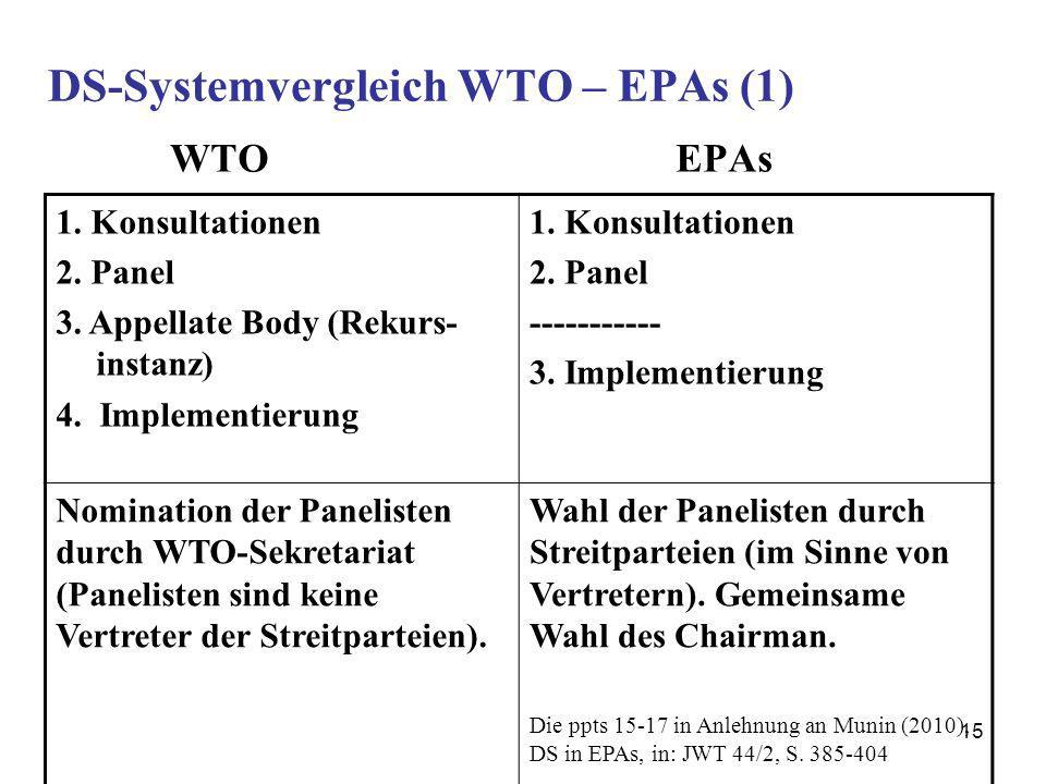 15 DS-Systemvergleich WTO – EPAs (1) WTO EPAs 1. Konsultationen 2. Panel 3. Appellate Body (Rekurs- instanz) 4. Implementierung 1. Konsultationen 2. P