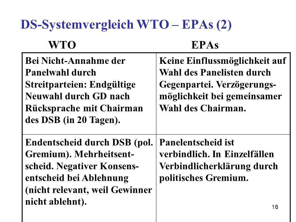 16 DS-Systemvergleich WTO – EPAs (2) WTO EPAs Bei Nicht-Annahme der Panelwahl durch Streitparteien: Endgültige Neuwahl durch GD nach Rücksprache mit C