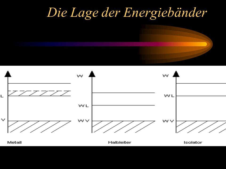Das Energiebändermodell Die Atomorbitale aller Atome eines Festkörpers überlappen sich. eine ausserordentlich grosse Zahl von Molekülorbitalen resulti