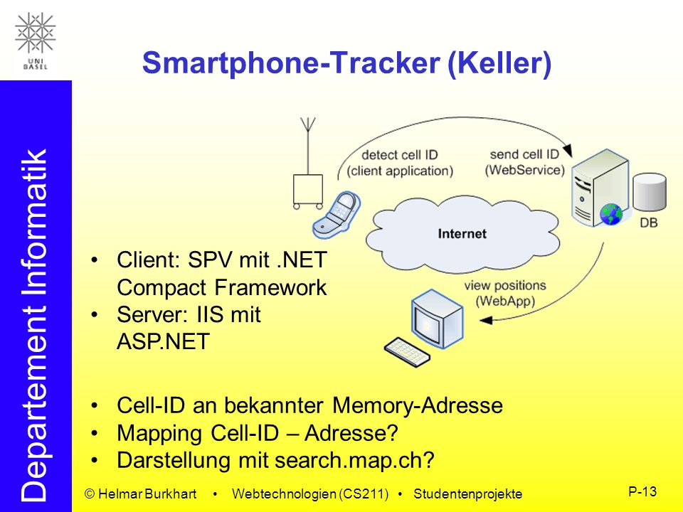 Departement Informatik © Helmar Burkhart Webtechnologien (CS211) Studentenprojekte P-13 Smartphone-Tracker (Keller) Client: SPV mit.NET Compact Framew