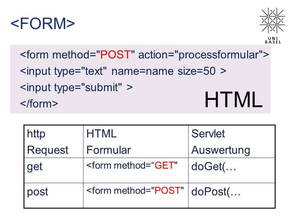 http Request HTML Formular Servlet Auswertung get <form method=GET doGet(… post <form method= POST doPost(… HTML
