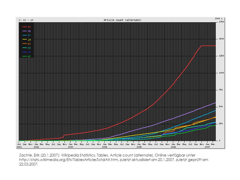 Wachstum Zachte, Erik (20.1.2007): Wikipedia Statistics, Tables.