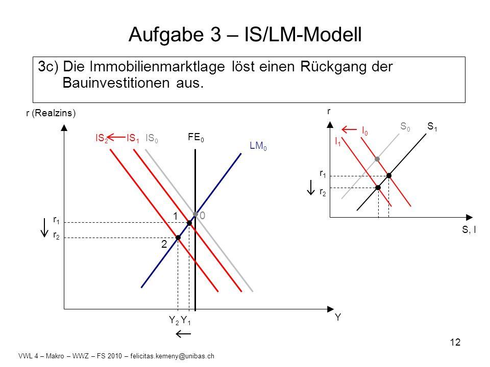 12 Aufgabe 3 – IS/LM-Modell 3c) Die Immobilienmarktlage löst einen Rückgang der Bauinvestitionen aus. S, I r S0S0 I0I0 S1S1 r1r1 I1I1 r2r2 LM 0 IS 0 F