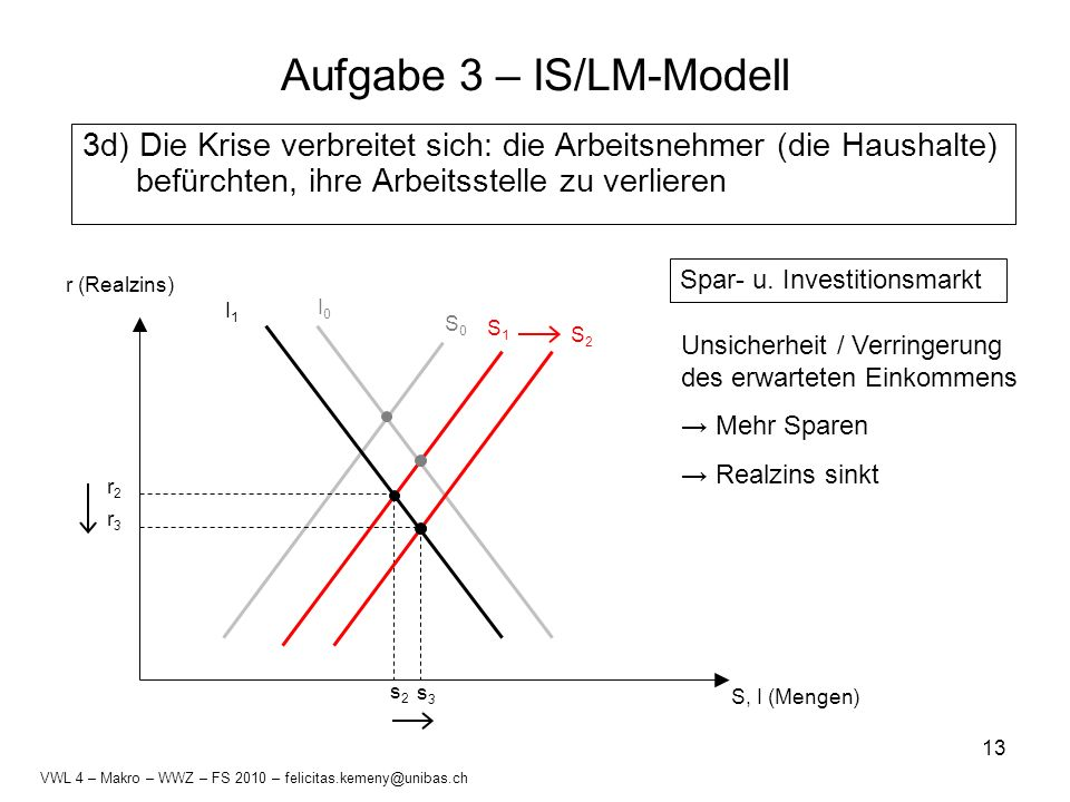 13 Aufgabe 3 – IS/LM-Modell 3d) Die Krise verbreitet sich: die Arbeitsnehmer (die Haushalte) befürchten, ihre Arbeitsstelle zu verlieren S, I (Mengen)