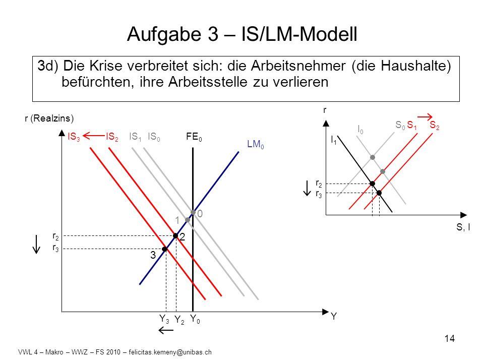 14 Aufgabe 3 – IS/LM-Modell 3d) Die Krise verbreitet sich: die Arbeitsnehmer (die Haushalte) befürchten, ihre Arbeitsstelle zu verlieren S, I r S0S0 I