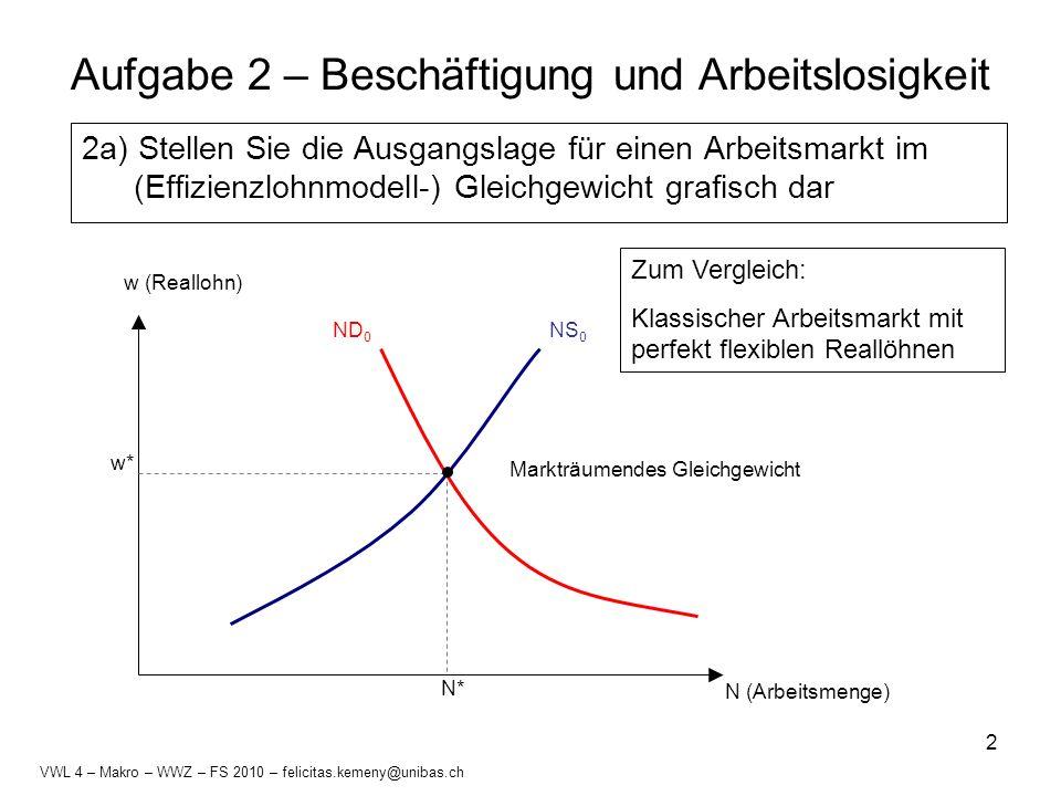 3 Aufgabe 2 – Beschäftigung und Arbeitslosigkeit 2a) Stellen Sie die Ausgangslage für einen Arbeitsmarkt im (Effizienzlohnmodell-) Gleichgewicht grafisch dar N (Arbeitsmenge) NS 0 ND 0 w0w0 w (Reallohn) w* N* ns 0 N0N0 Arbeitslosigkeit = ns 0 – N 0 Effizienzlohn w 0 > w* VWL 4 – Makro – WWZ – FS 2010 – felicitas.kemeny@unibas.ch