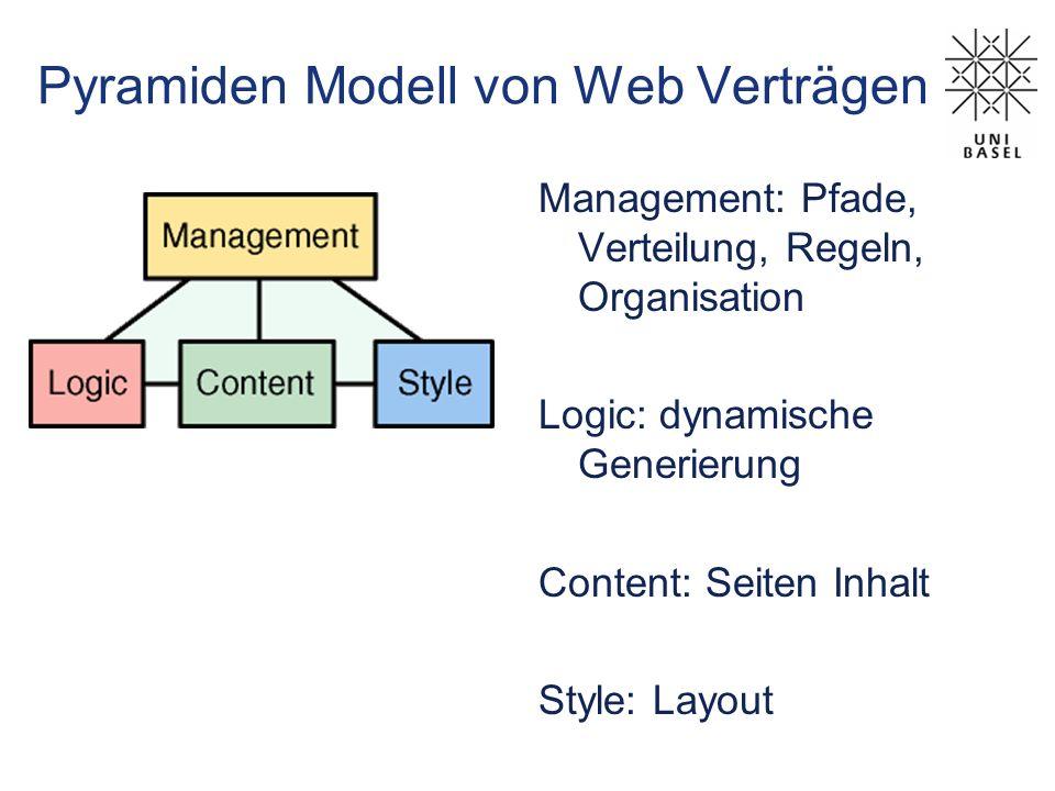 Pyramiden Modell von Web Verträgen Management: Pfade, Verteilung, Regeln, Organisation Logic: dynamische Generierung Content: Seiten Inhalt Style: Lay