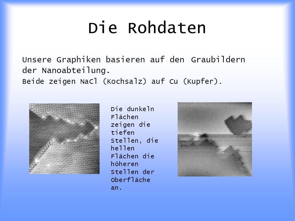 Die Rohdaten Unsere Graphiken basieren auf den Graubildern der Nanoabteilung.