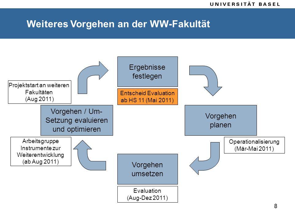 8 Ablauf Weiteres Vorgehen an der WW-Fakultät Ergebnisse festlegen Vorgehen / Um- Setzung evaluieren und optimieren Vorgehen planen Vorgehen umsetzen