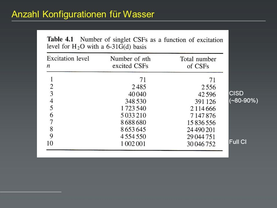 Full CI (19 basis functions) CISD (~80-90%) Anzahl Konfigurationen für Wasser