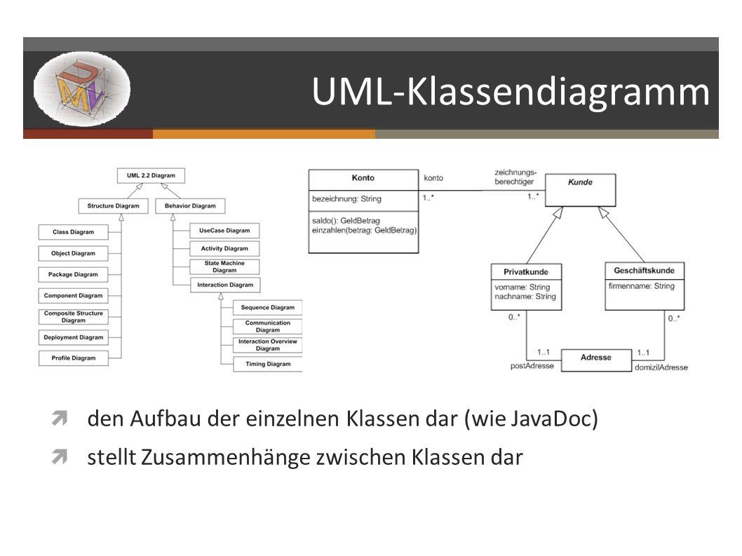 UML-Klassendiagramm den Aufbau der einzelnen Klassen dar (wie JavaDoc) stellt Zusammenhänge zwischen Klassen dar
